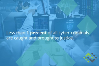 Less than 1 percent of all cyber-criminals are caught and brought to justice.