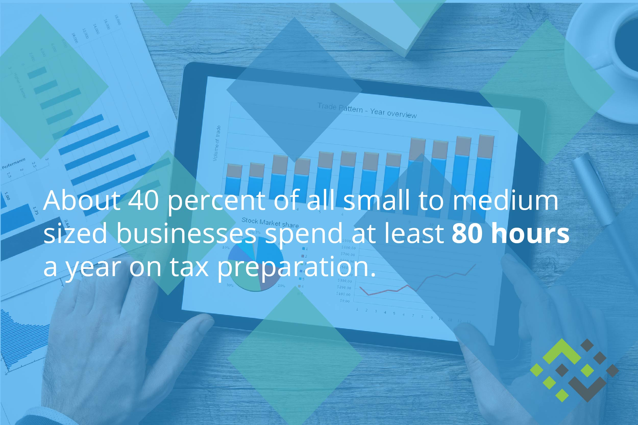 40% of small to medium sized businesses spend at least 80 hours a year on tax preparation.