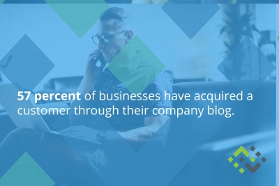 57 percent of businesses have acquired a new customer through their company blog