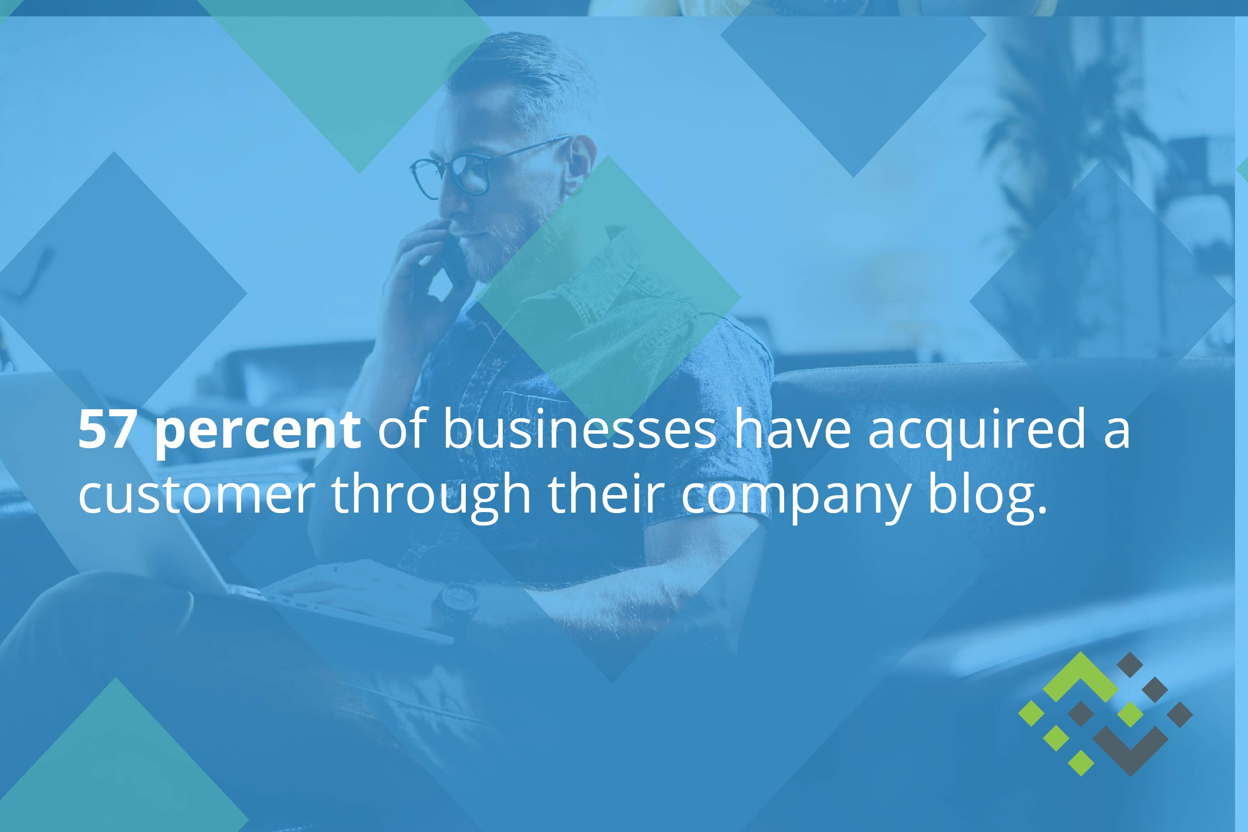 57% of businesses have acquired a customer through their company blog.